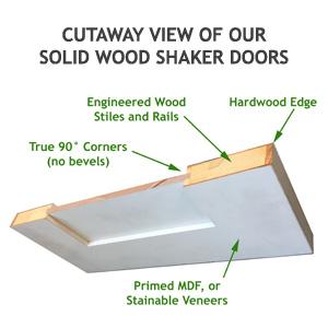 True shaker door cross section